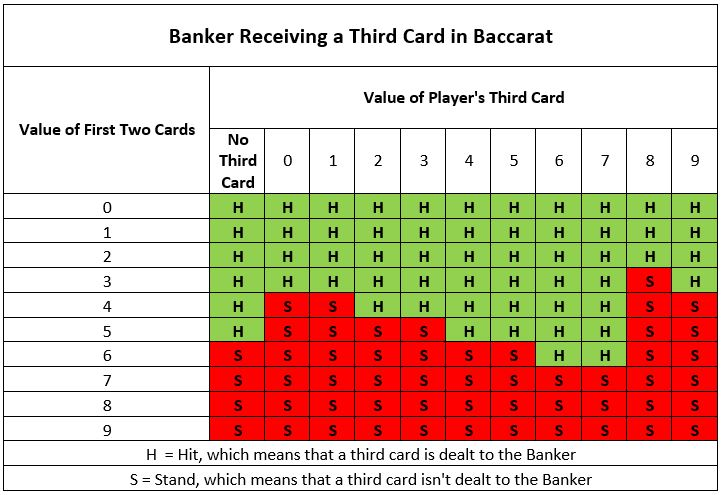 When to receieve the 3rd card in baccarat